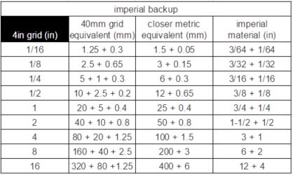 4in-modular-standard-chart